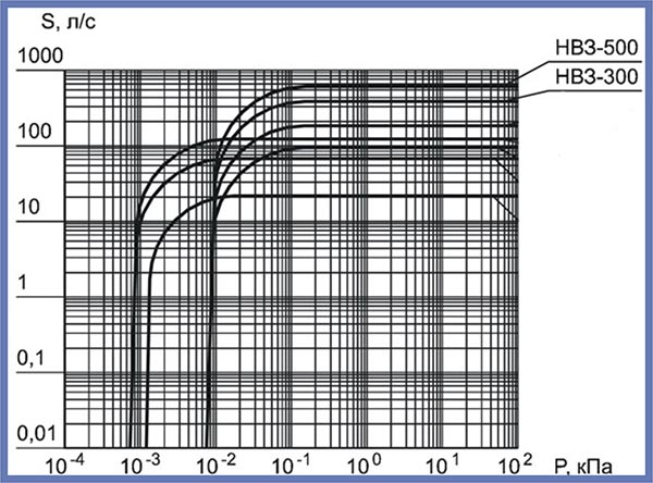 нвз 500 схема таблица характеристики